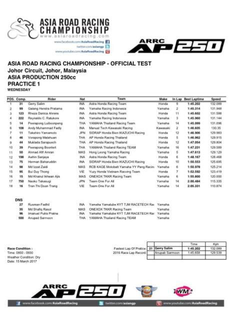 Hasil Practice 1 Asia Road Racing Championship Official Pre-season Test Asia Production 2017 Honda CBR250RR Yamaha R25 Honda CBR250RR