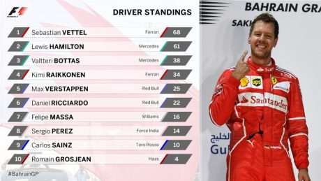 Driver Standing F1 2017 Bahrain