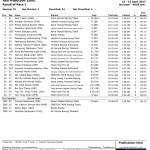 Round 2 Thailand Race 1 Asia Production 250 cc ARRC 2017