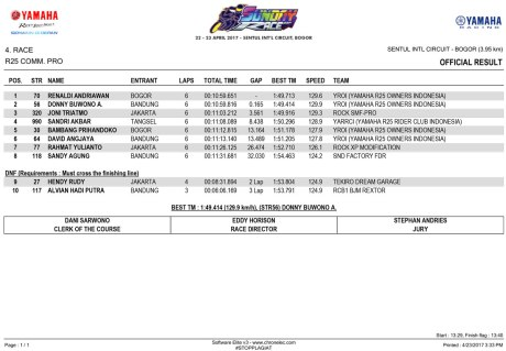OFFICIAL-RESULT---R25-COMM Yamaha Sunday Race 2017 Seri 1
