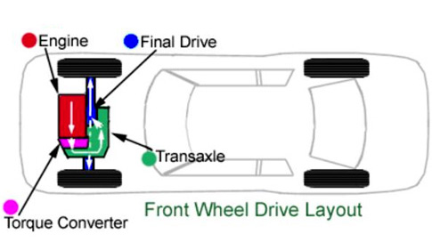 front wheel drive layout