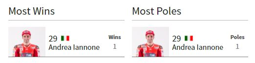 Most Wins And Poles MotoGP Austria