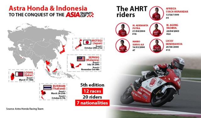 Infografis AHRT Indonesia Asia Talent Cup 2018 Qatar