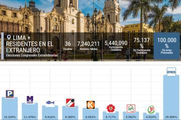 Partidos ganadores por Región
