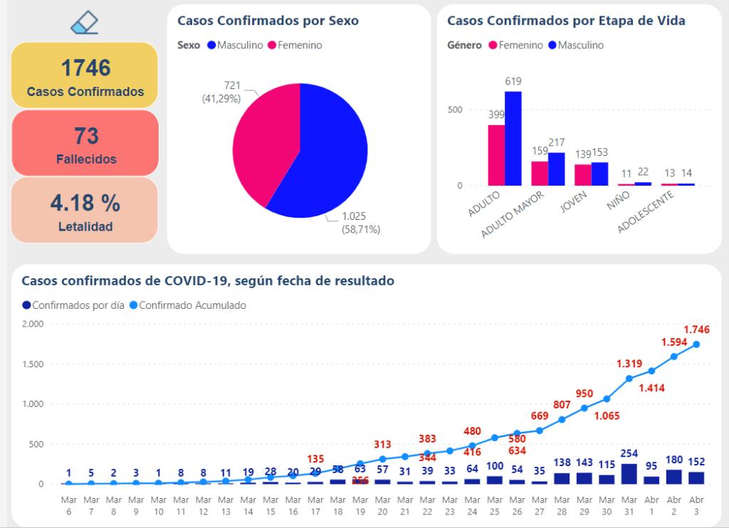 Casos oficiales Coronavirus Perú