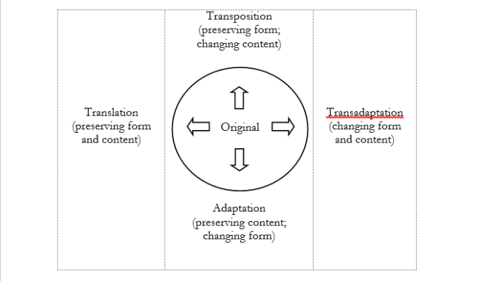 transposition diagram