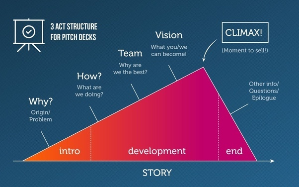 What is a pitch deck