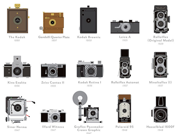 A Poster That Shows 100 Groundbreaking Cameras in the History of Photography upperleft