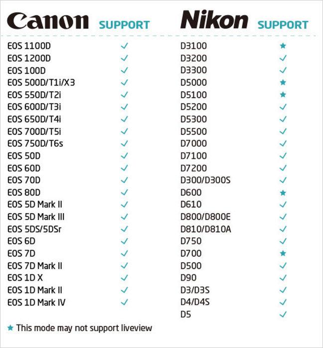 canikon_compatibility