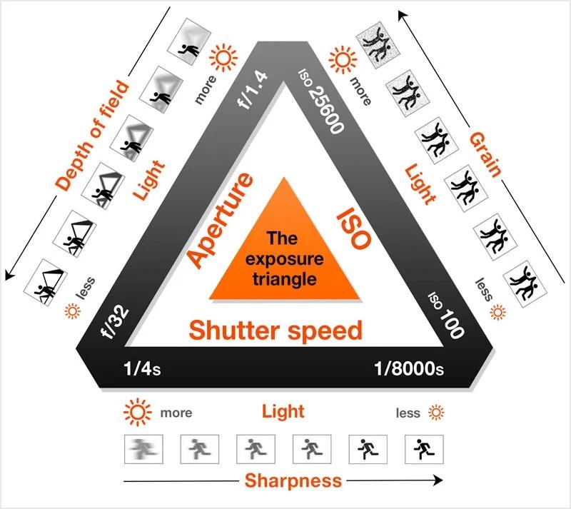 The Exposure Triangle: Making Sense of Aperture, Shutter Speed ...