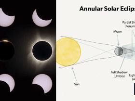 """Come fotografare un'eclissi solare """"Anello di fuoco"""" anulare"""