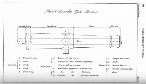 6-pounder Gun diagram. From the 1864 US Army Field Artillery Tactics manual.