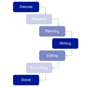 Business Plan Writing Process