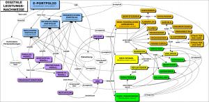E-Portfolio Mustersprache Grafik