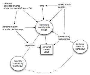 Begriffliches Rahmenmodell