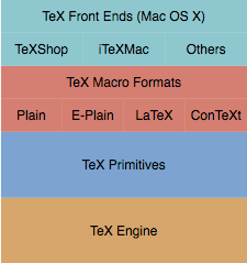 Die TeX Hierarchie