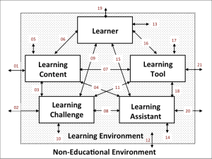 Categorial Learningmodel
