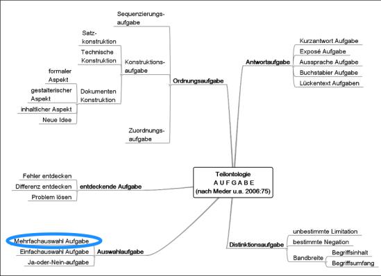 Teilontologie: Aufgabe leicht modifiziert nach Meder (2006:75)