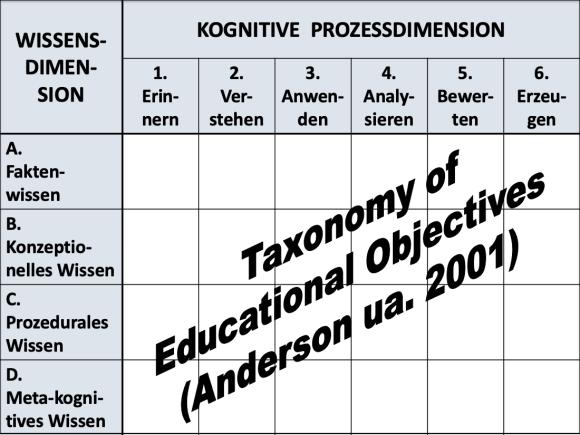 Eine Grafik Taxonomie der kognitiven Prozesse, die auch auf Tutorials anzuwenden sind