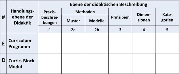 Handlungsebenen der Didaktik und Ebenen der didaktischen Beschreibung (Ausschnitt)