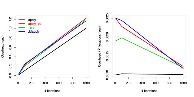 Progress bar overhead comparisons