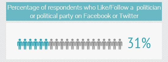 People who follow politics on social media