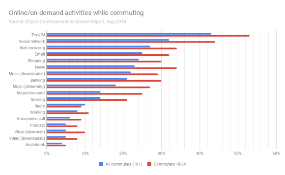 Chart showing online/on-demand activities of UK commuters