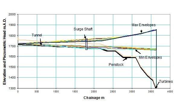 Hydropower surge analysis