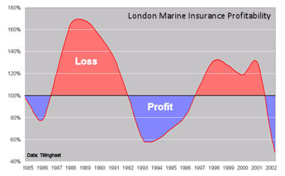 An example of The Insurance Cycle