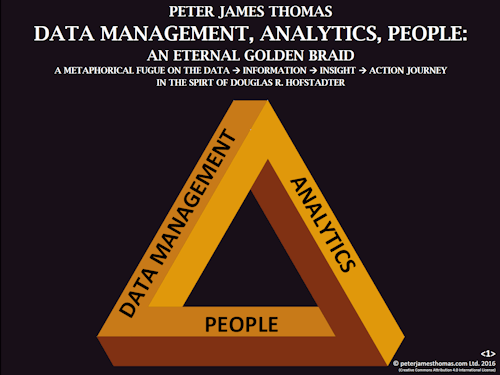 Data Management, Analytics, People: An Eternal Golden Braid