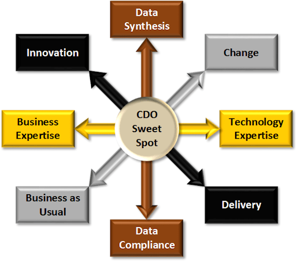 Expanded CDO Sweet Spot