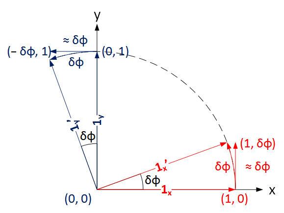 Infinitesimal rotation of basis elements