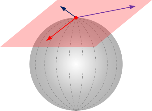 S2 Tangent Space