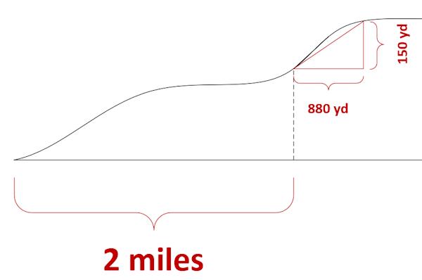 Gradient Estimate