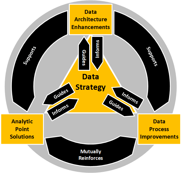 Building Momentum - Becoming a Data Driven Organisation