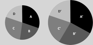 Comparative Pie Charts - with Growth
