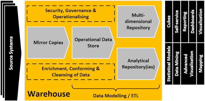 Data Warehouse Architecture (click to view larger version in a new window)