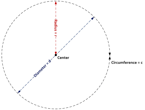 Elements of a Circle
