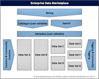 Enterprise Data Marketplace
