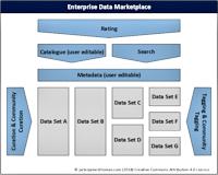 Enterprise Data Marketplace