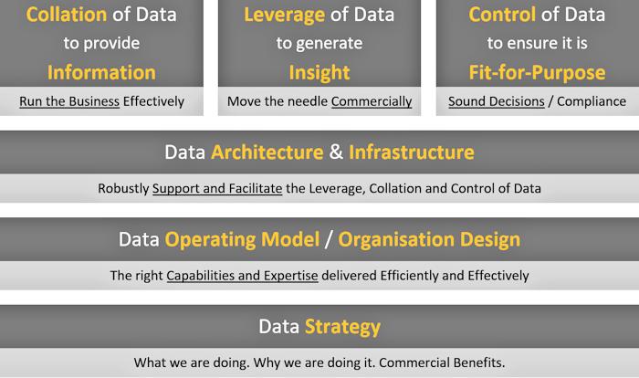 Data Capability Framework