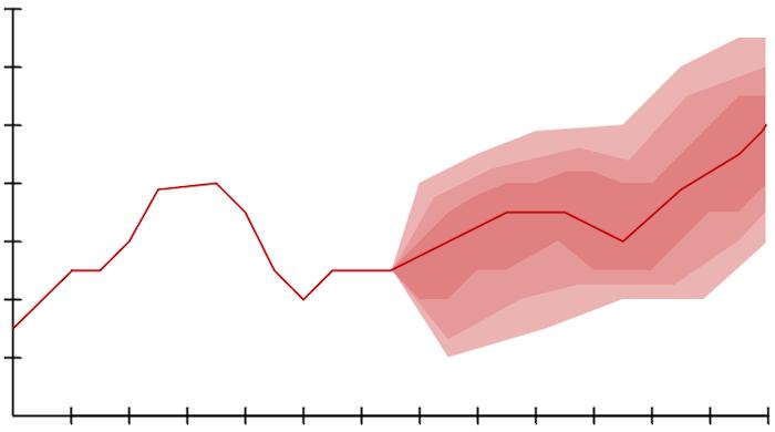 Line (Fan) Chart