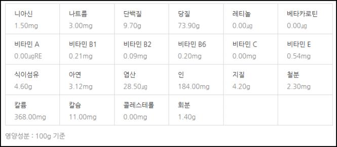 좁쌀 영양성분