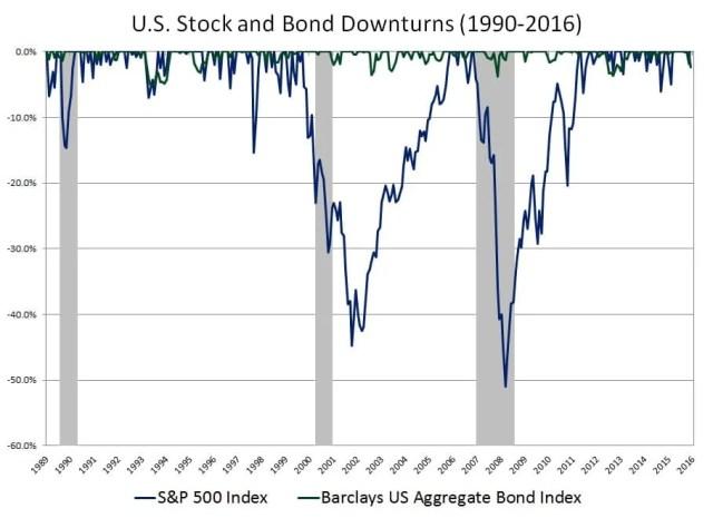 US Stock and Bond Drawdowns