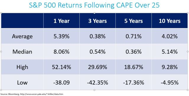 SPX Returns Following CAPE 25