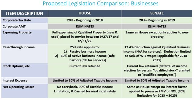 2017-11-21 Proposed Legislation Comparison - Businesses