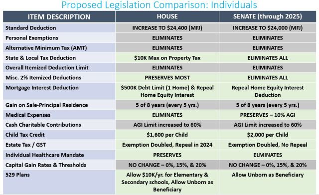 2017-11-21 Proposed Legislation Comparison - Individuals