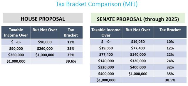 2017-11-21 Tax Bracket Comparison