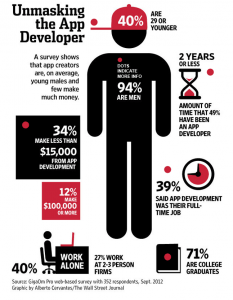 Unmasking the App Developer - WSJ.com