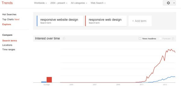 Google Trends   Web Search interest  responsive website design  responsive web design   Worldwide  2004   present